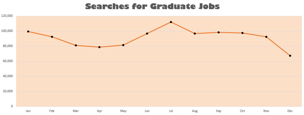 Searches for Graduate Jobs Throughout the Year Mid 2015 - Mid 2016
