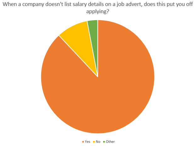 9 in 10 People are Discouraged from Applying for a Job Without Salary Information Advertised